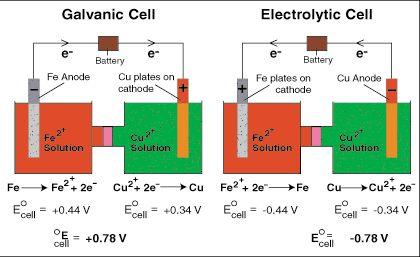 Galvanic vs. Electrolytic Cell.