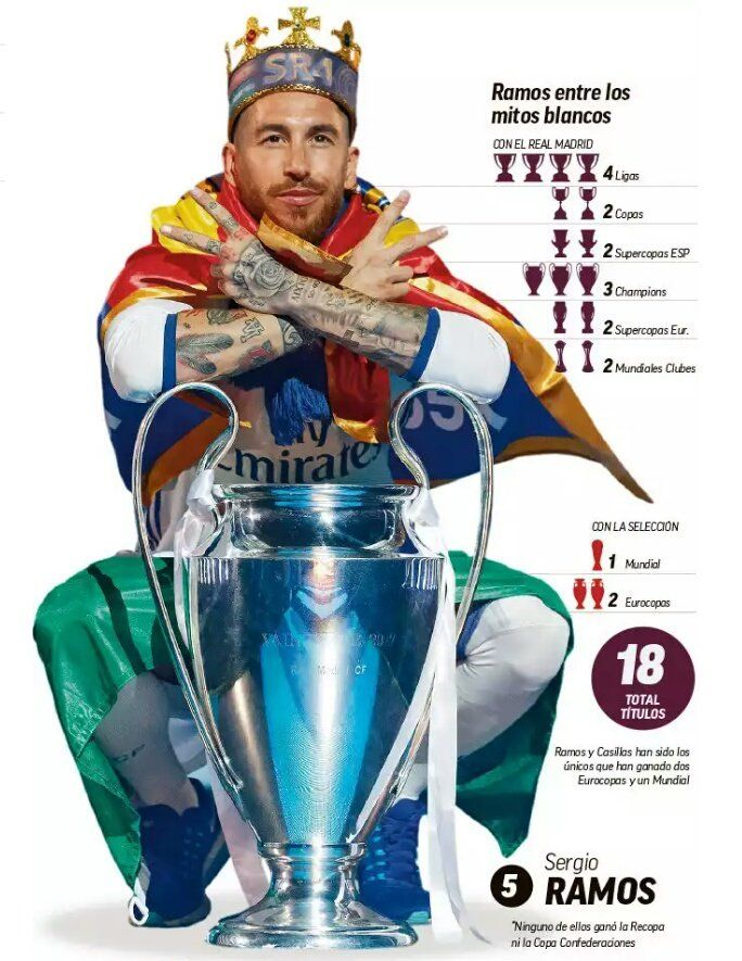 Sergio Ramos, the legendary captain of Real Madrid can retire as the Madrid player with most titles (24) in the club's history.