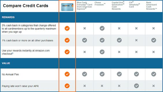15 Tips To Build Better Banking Product Comparison Pages With