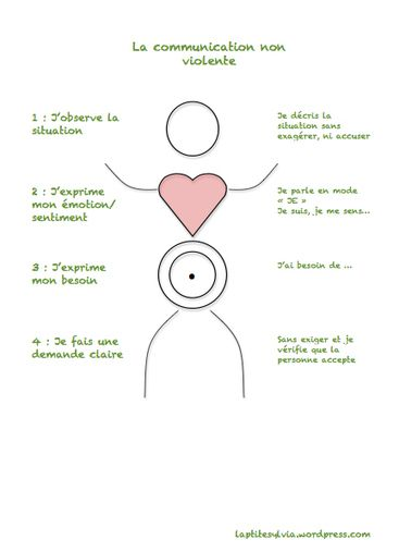 Communiquer avec bienveillance ( CNV et discipline positive ) | Parent Autrement à Tahiti | Scoop.it