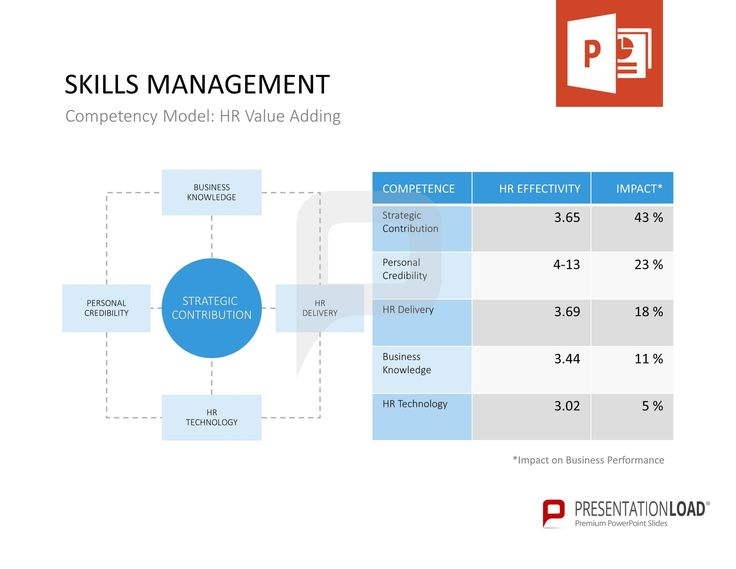 37 best skills management powerpoint templates images on skills management increase profitability by using employee and company competencies and include skills management in your company strategy toneelgroepblik Gallery