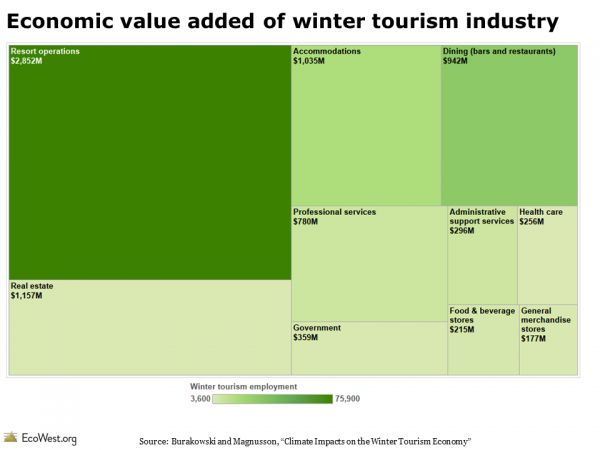 Economic value added of winter tourism industry