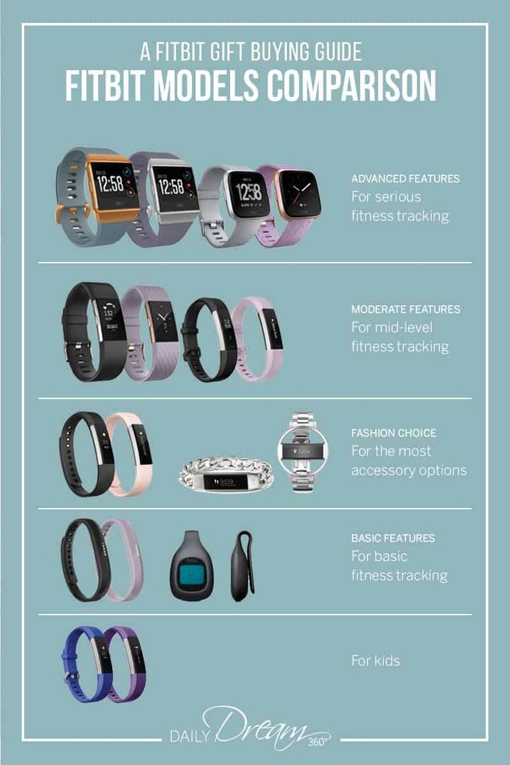 Looking For A Fitbit Fitness Tracker And Don T Know Which One To Get In This Post We Share Our Fitbit G Fitbit Models Fitness Tracker Comparison Which Fitbit