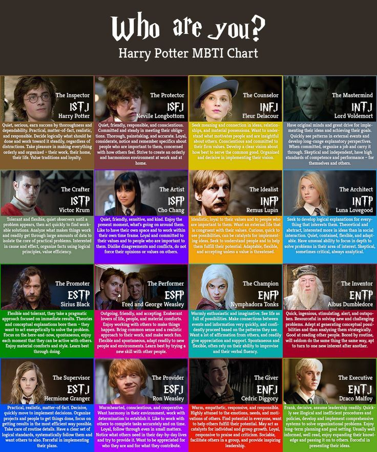 Image result for myers briggs harry potter characters