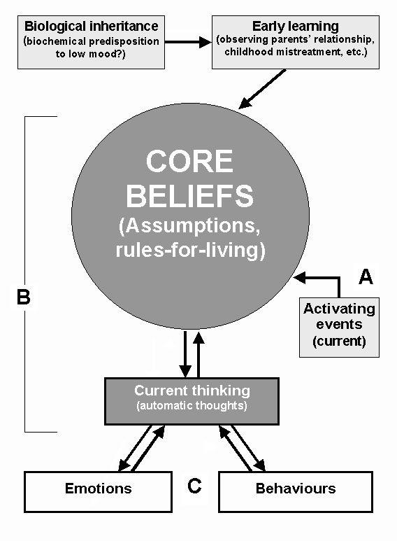 CORE BELIEFS: Guiding Principles For Life and Living. Your Core Beliefs effect your actions, behaviours  thinking?