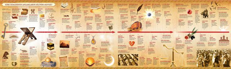Sure İsimlerinin Anlamları - İnfografik