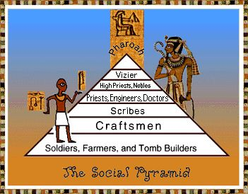 In Ancient Egypt, basically people are characterized by definite social classes dictated by an Egyptian's profession