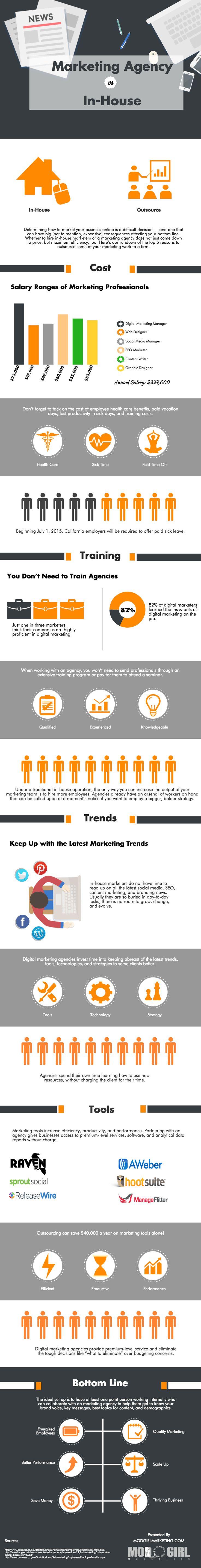 Digital Marketing: In-House vs Agency