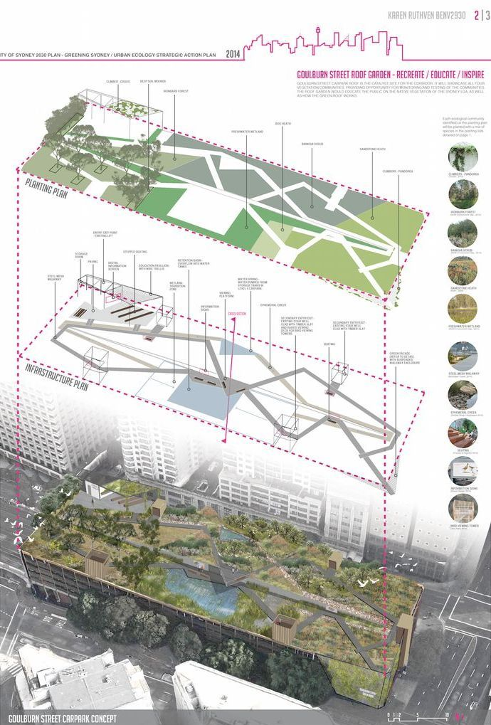 Rooftop park proposal for Sydney, Australia by Karen Ruthven. Click image for link to full profile and visit the slowottawa.ca boards >> https://www.pinterest.com/slowottawa/