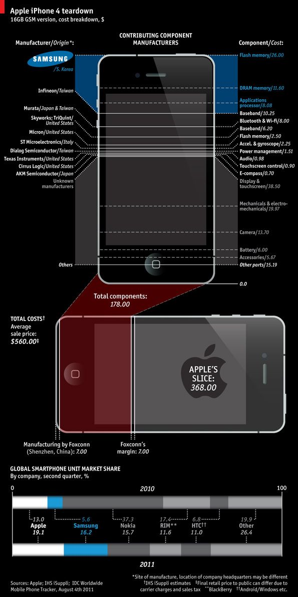 iphone 4 teardown infographic