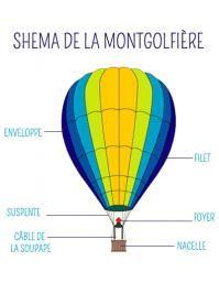shema d'une montgolfiere