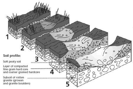 Concept diagram erosion