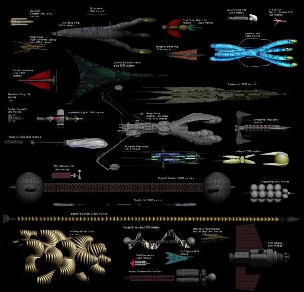 Orion's Arm spaceships to scale