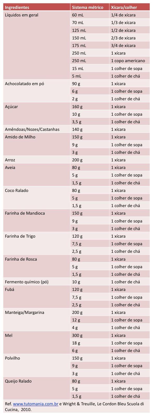 Tabela muito útil na cozinha, no nosso caso é só desconsiderar as substâncias com glúten, rsrsrsrs.....