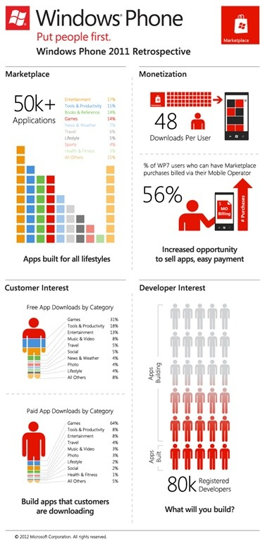 Windows Phone; Year in review (jan. 2012)