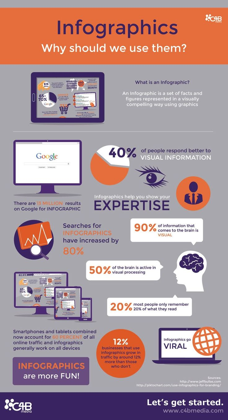 Why use infographics as part of your content marketing #infographic