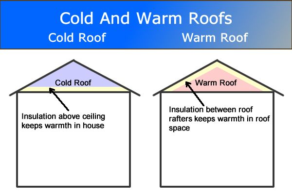 Cold Roof And Warm Roof Difference Roof Construction