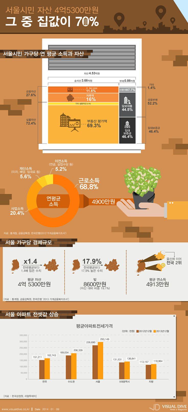 [인포그래픽] 서울시민 자산 4억5,300만원…집값이 70% 차지 #property / #Infographic ⓒ 비주얼다이브 무단 복사·전재·재배포 금지