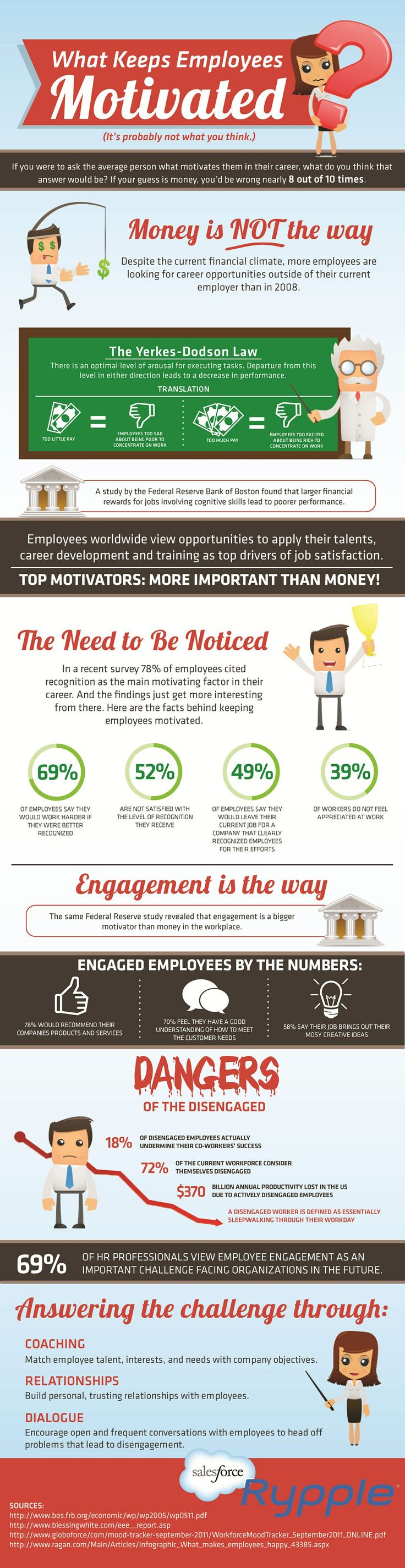 A great info graphic to remind you that money is NOT the best motivator — recognition is! Pin up in your office or team area, and remember: Engagement ALL the way!