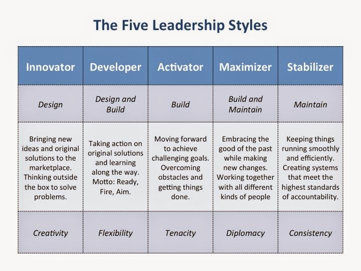 the various leadership styles and theories Over time, a number of different theories of leadership have evolved.
