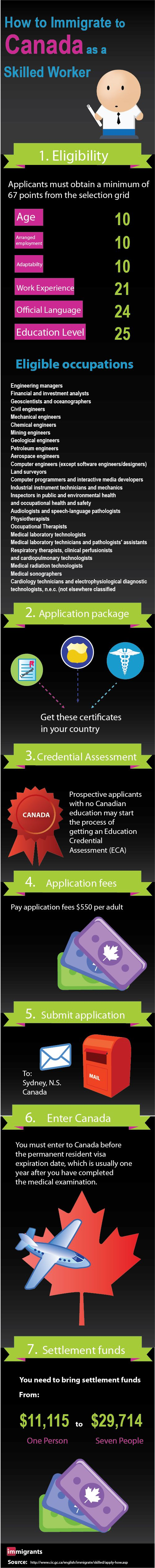 How to immigrate to Canada as a Skilled worker