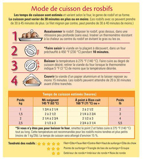 les modes de cuisson pdf