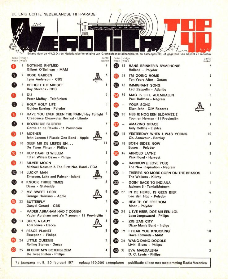 In de jaren 70 ging ik singles en lp's kopen. De Top 40 van Veronica werd een belangrijke bron voor de muziek die er toen was