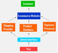 Aspectual Business Relationship Discussions (Part 3) – Consistency of Customer E-Commerce Processes