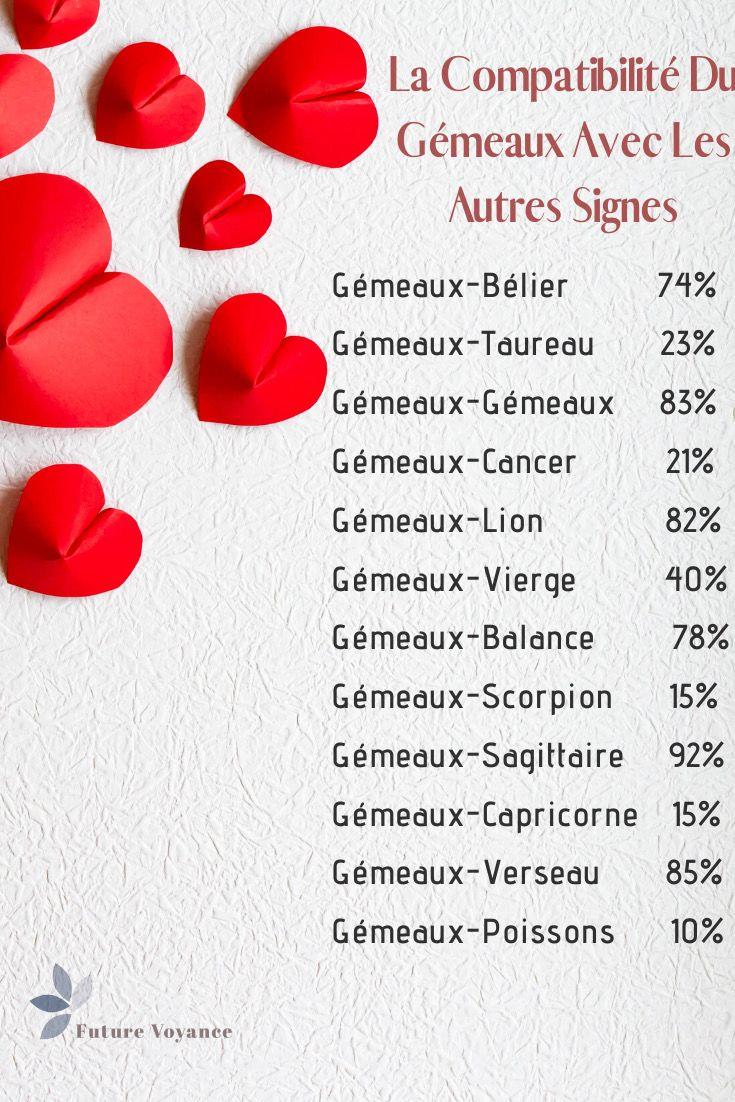 Compatibilite Du Lion Avec Quel Signe Peut Il S Entendre Les Signes Zodiaque Leo Compatibilite Astrologique Signs