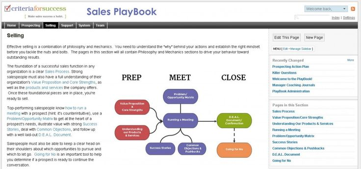 9 best marketing sales playbooks images on pinterest entrepreneur the sales playbook helps your sales team harness best practices to sell more and drive revenue fandeluxe Image collections