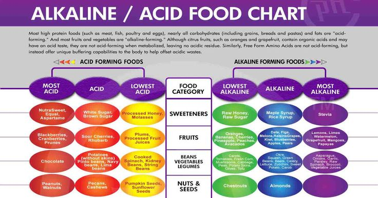 Alkaline Eating: Tips and Tricks To Lose Weight, Fight Inflammation and Prevent Cancer