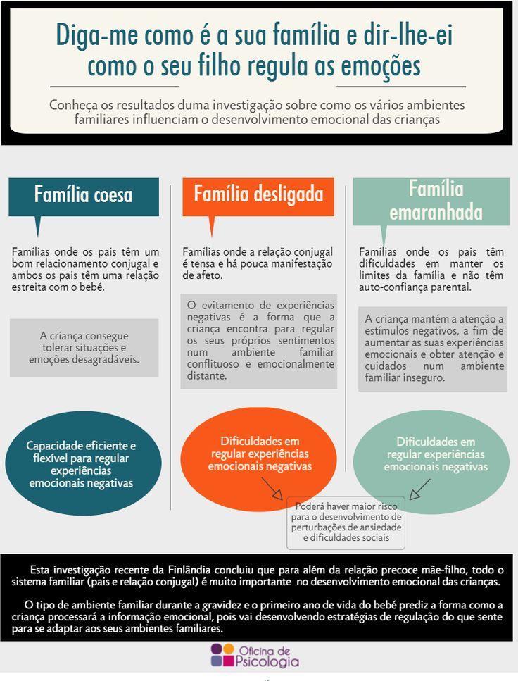 A Família e as Emoções