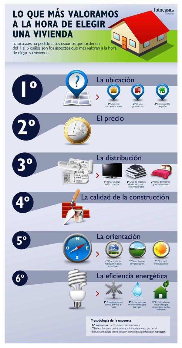 infog_valoracion_vivienda | Vivir en Rivas, blog de un asesor inmobiliario de Rivas Vaciamadrid