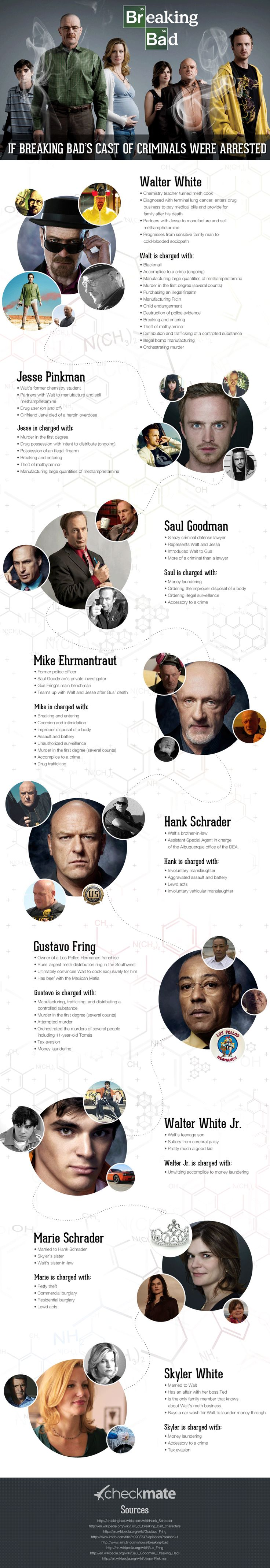 If Breaking Bad's Cast Of Criminals Were Arrested. . . #infographic
