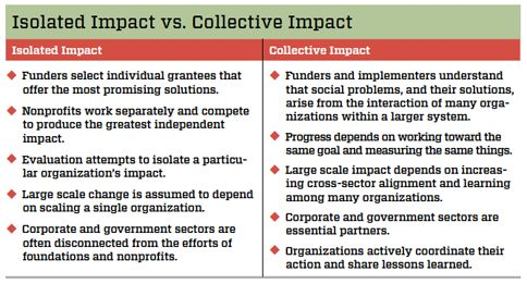 Channeling Change: Making Collective Impact Work | By Fay Hanleybrown, John Kania, & Mark Kramer | Jan 26, 2013