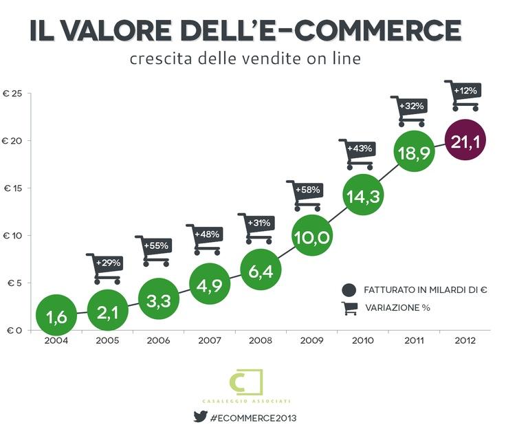 Il valore dell'e-commerce - E-commerce in Italia 2013 #ecommerce2013