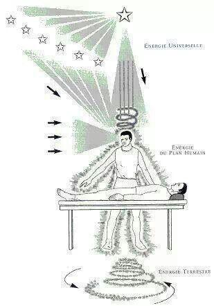 Reiki - Universal energy, Human plane energy, Earth energy