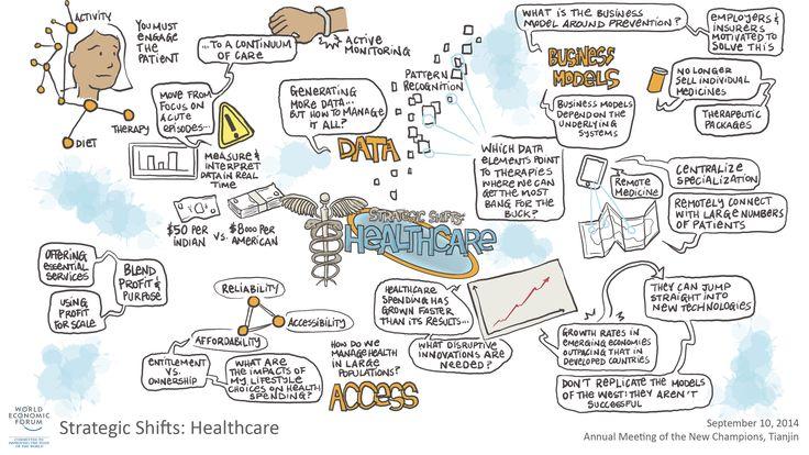 Strategic Shifts: Healthcare session visual summary #amnc14
