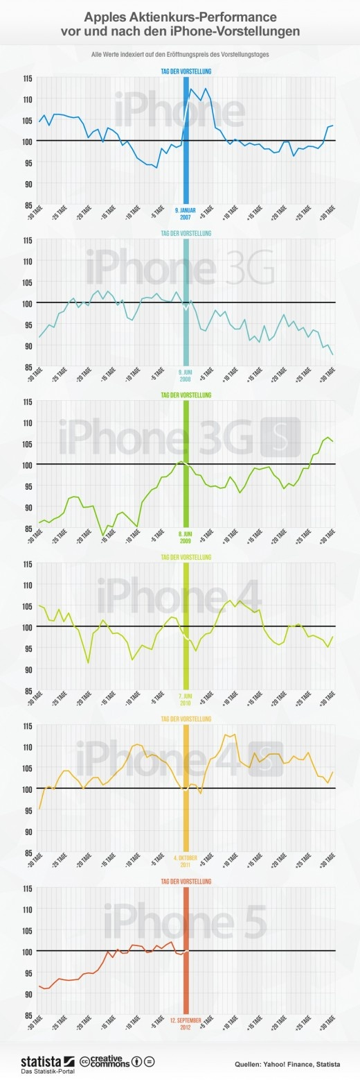 iPhone-presentations: Apple's stock price before and after