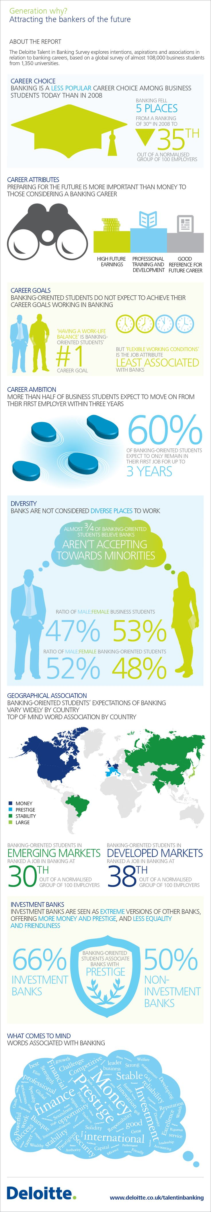 Talent in Banking Infographic - Talent in Banking   Financial Services   Deloitte UK