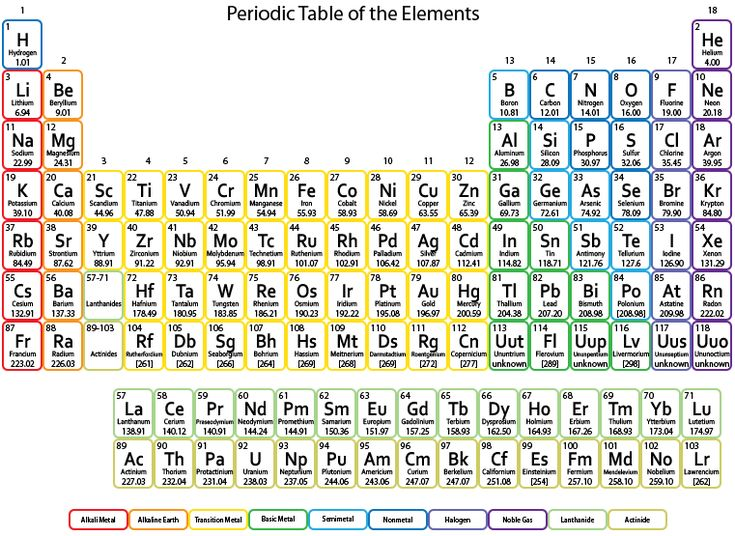 64 best periodic table of the elements images on pinterest for Periodic table at 85