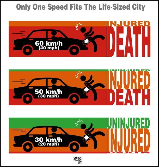 Speed limit vs injuries