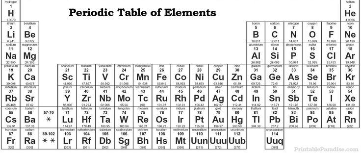 17 best images about miscellaneous printables on pinterest print full page periodic table of elements image for crafts and kids activities and learning printable periodic table of elements to cut out for urtaz Choice Image