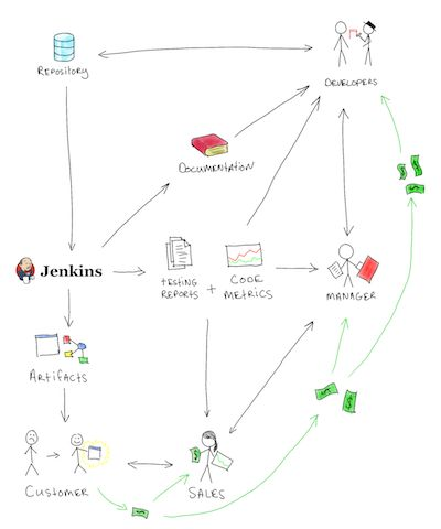 17 best ideas about software architecture diagram on