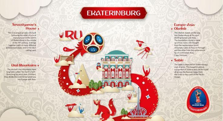 Identify Ekaterinburg by Ural mountains,
