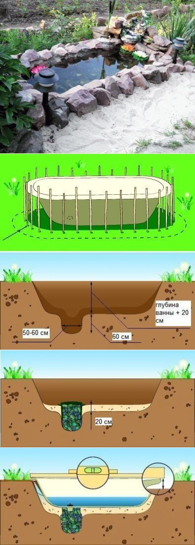 Пруд из старой ванны - Садоводка