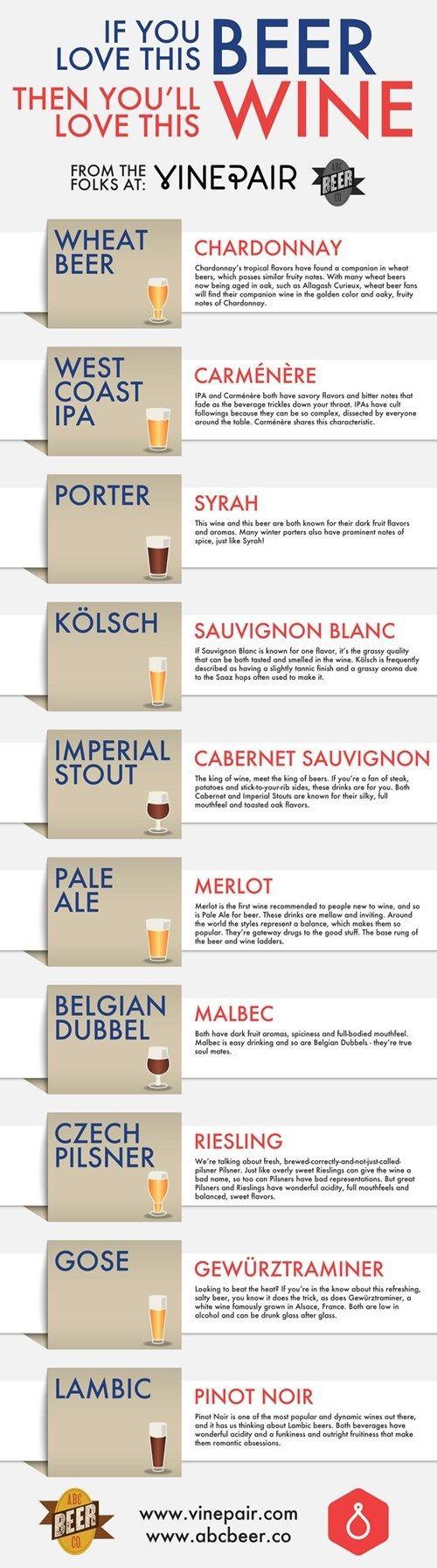 Choosing wines according to the beers you like