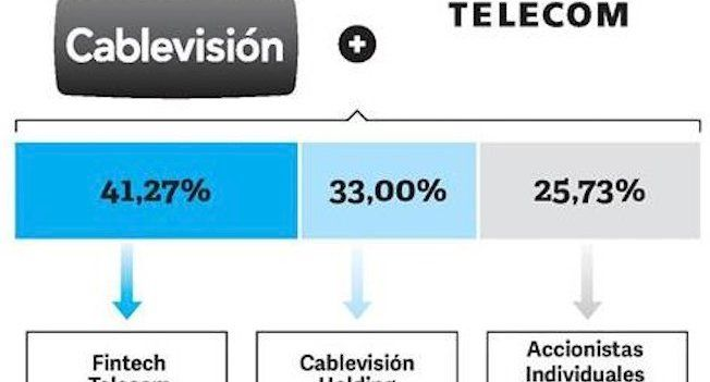 Cablevisión + Telecom merger, a us$ 11B giant is born in Argentina | Aldo Leporati | Pulse | LinkedIn