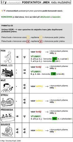 http://didaktikamj.upol.cz/download/i-y_koncovky-podst_jm-muz.jpg