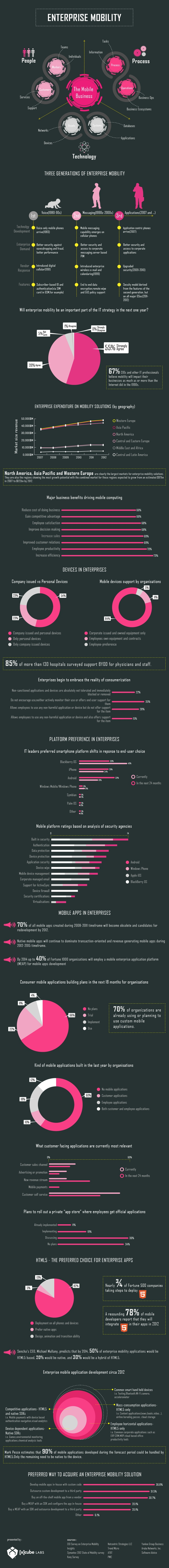 An epic Infographic by [x]cube LABS on Enterprise Mobility